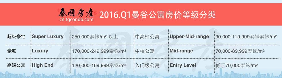 2016.Q1曼谷房价等级分类